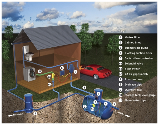 Rainwater Harvesting and Water Recycling - by Cress Water Solutions